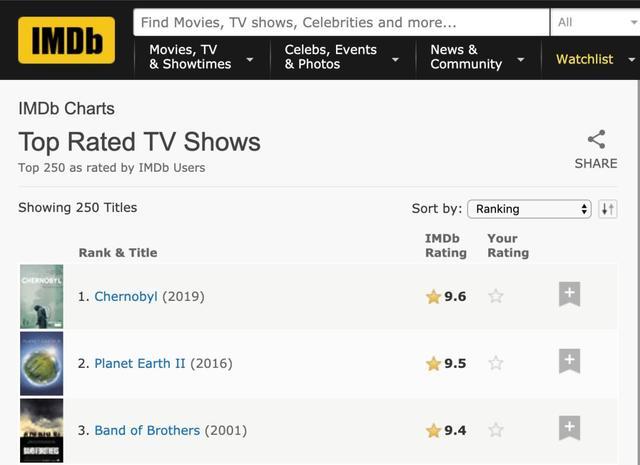 9.6!登顶IMDb的第一神剧,众口皆碑,我们一起见证历史